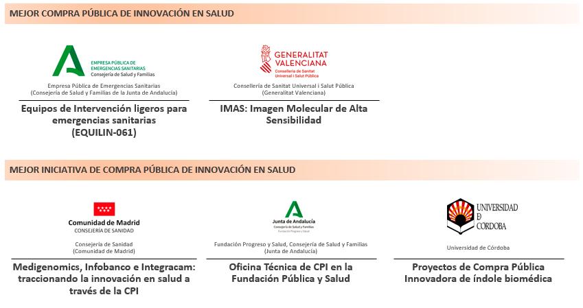 Cinco proyectos de CPI aspiran a alzarse ganadores de los II Premios Amparo Poch